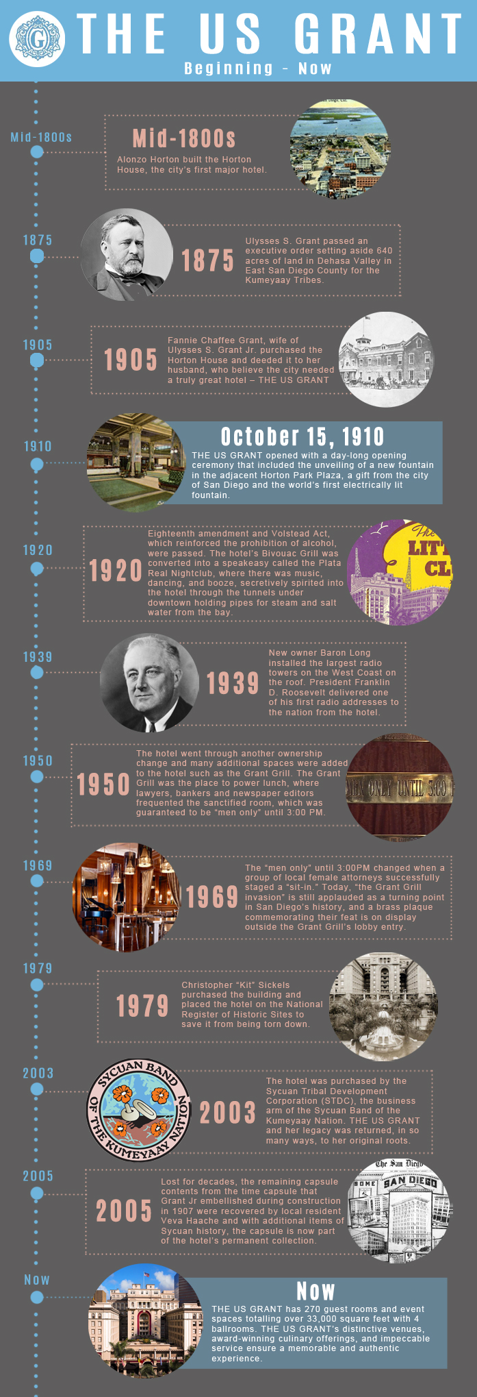 Historical Timeline of THE US GRANT